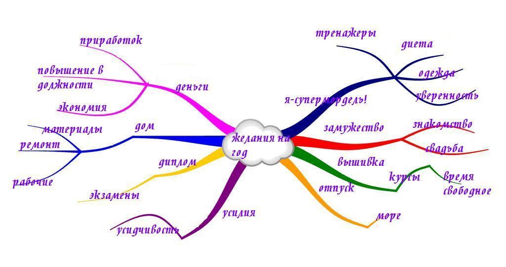Как правильно сделать карту желании